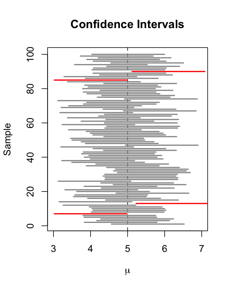 5 2 Confidence Intervals for Regression Coefficients