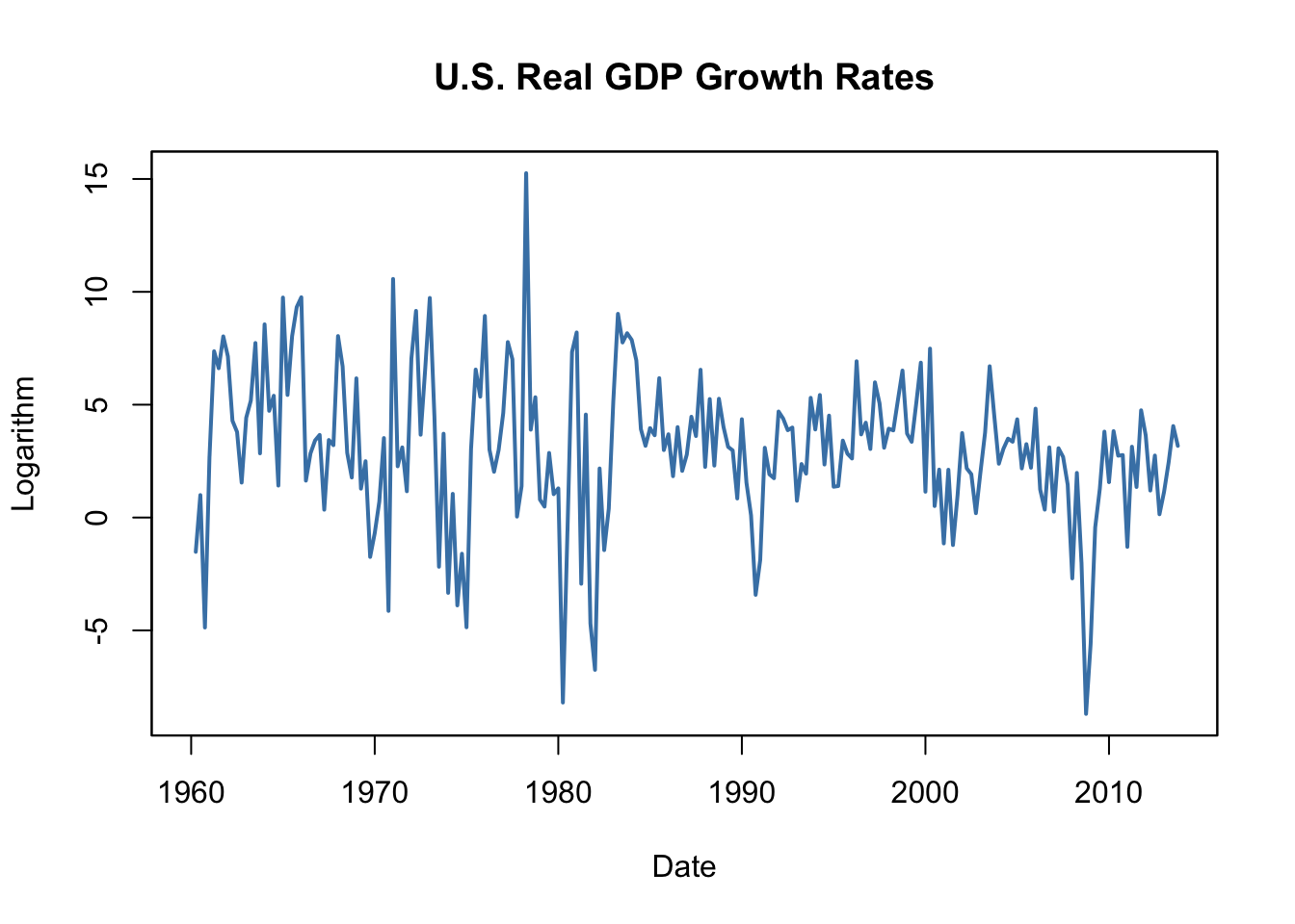 14 2 Time Series Data and Serial Correlation | Introduction to