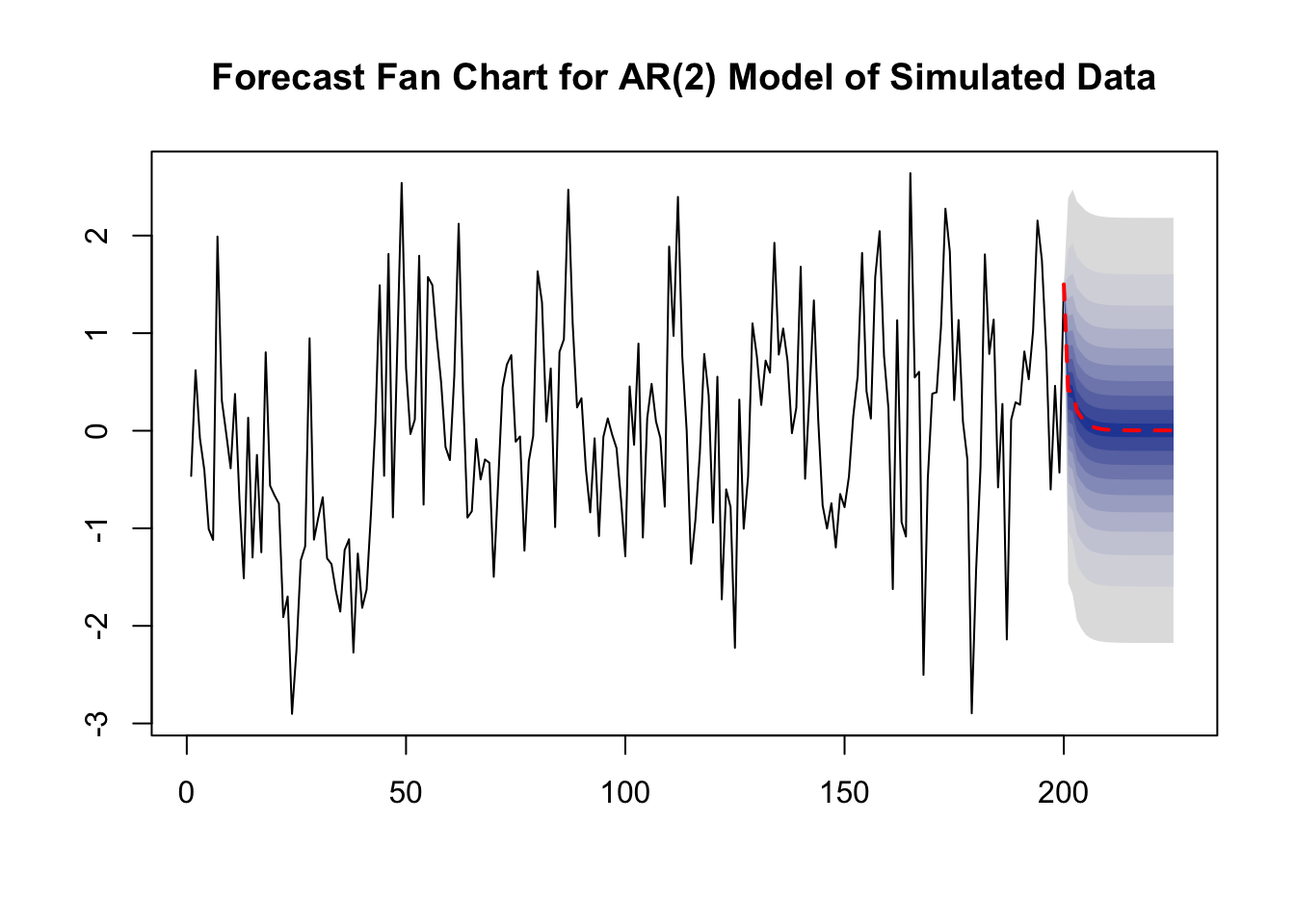 14 5 Additional Predictors and The ADL Model | Introduction to