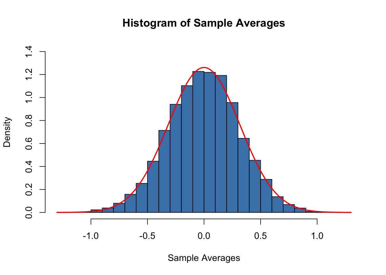 2 2 Random Sampling and the Distribution of Sample Averages